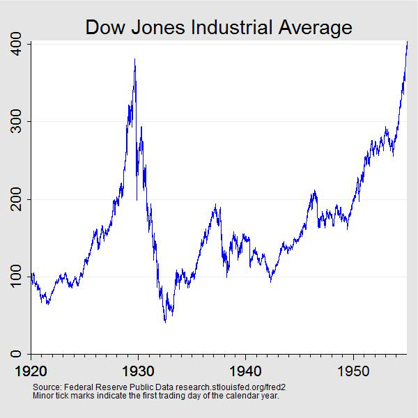 Chart 1: Dow Jones Industrial Average Index daily closing price, January 2, 1920, to December 31, 1954. Data plotted as a curve. Units are index value. Minor tick marks indicate the first trading day of the year. As shown in the figure, the index peaked on September 3, 1929, closing at 381.17. The index declined until July 8, 1932, when it closed at $41.22. The index did not reach the 1929 high again until November 23, 1954. Source: Federal Reserve Public Data; http://research.stlouisfed.org/fred2/