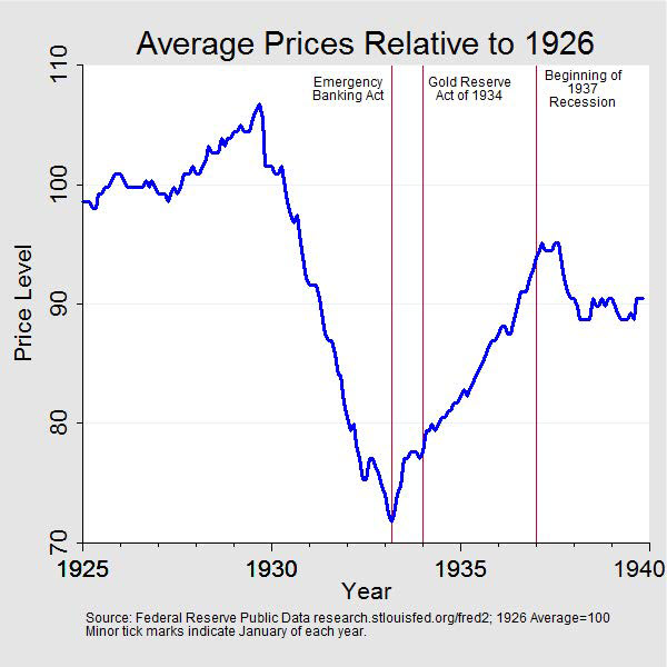 Chart 1: Price level, 1925 to 1940. Data plotted as a curve. Units are price level series scaled so that the average value for 1926 equals 100. The series peaks in September 1929 before falling to a low in March 1933. The series then rises toward its 1926 level but does not reach its level until 1944. There are three vertical lines: The first indicates the Emergency Banking Act passed on March 8, 1933; the second indicates the Gold Reserve Act of January 4, 1934; the third indicates the beginning of the 1937 recession. Minor tick marks indicate January of each year.