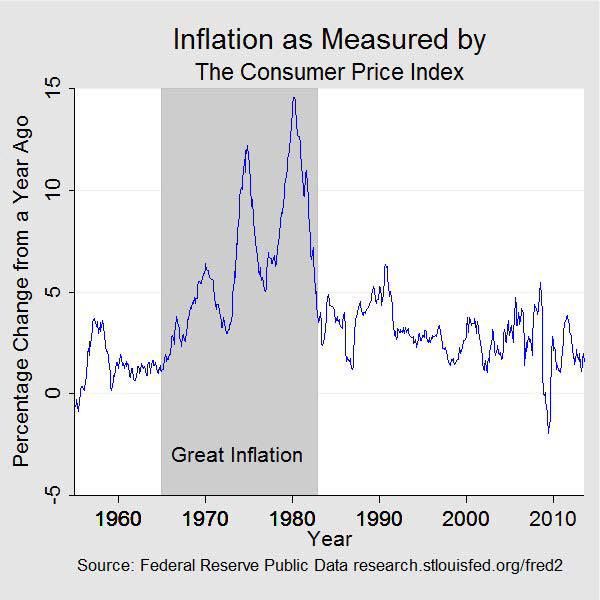 Chart 1: Inflation as measured by the consumer price index. Data plotted as a curve. Units are percentage change from a year ago. The grey bar indicates a period of Great Inflation, which began in January 1965 and ended in December 1982. In January 1965, the percentage change from a year ago in the consumer price index began to rise until it peaked in March 1980 at close to 15 percent. In 1983, the percentage change from a year ago settled back to pre-Great Inflation levels of between 0 to 5 percent where it has remained, for the most part, ever since.